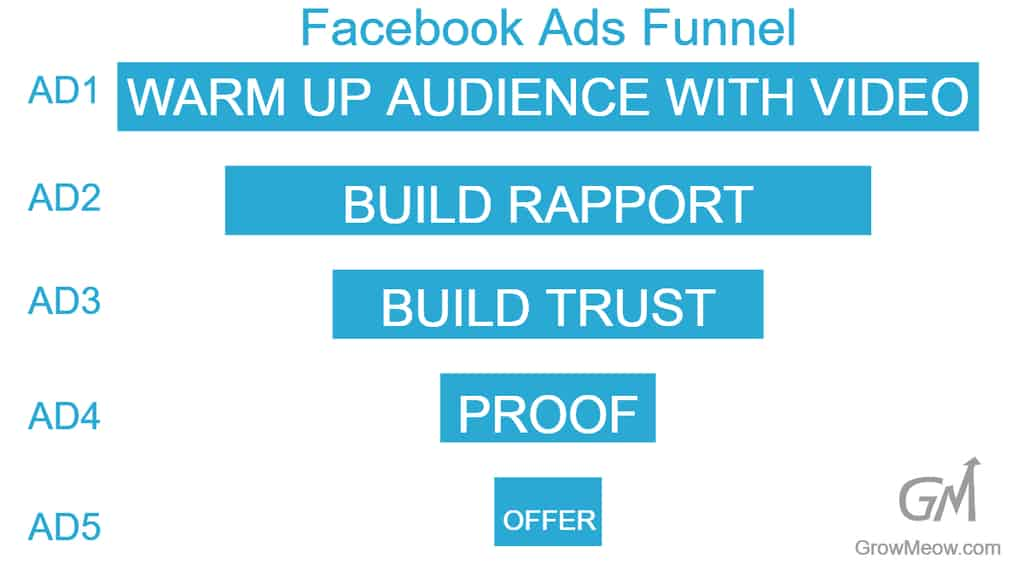 Facebook ads funnel diagram