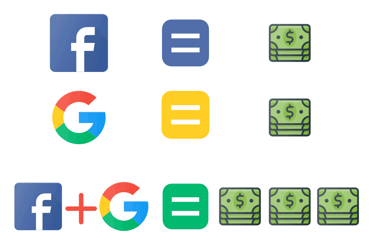 Facebook ads vs google ads - better together